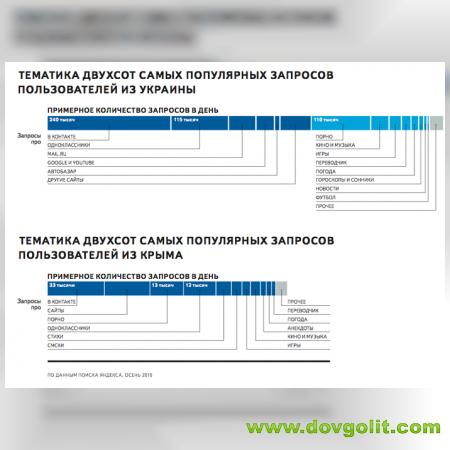 Україномовне населення: статистика Яндекс
